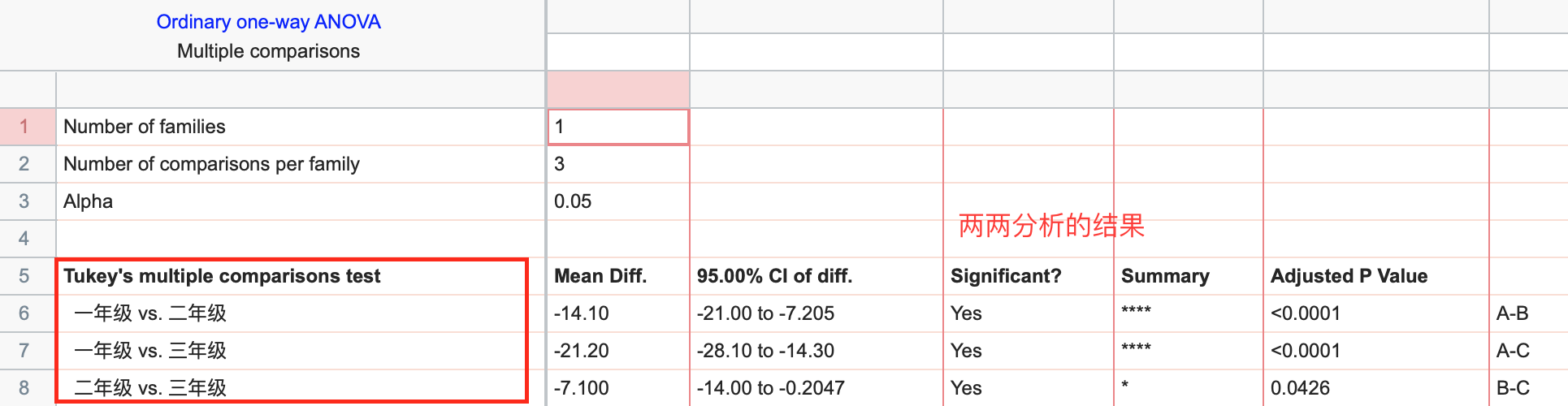 Graphpad _方差分析