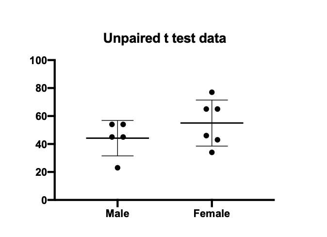 Graphpad _独立样本 t 检验