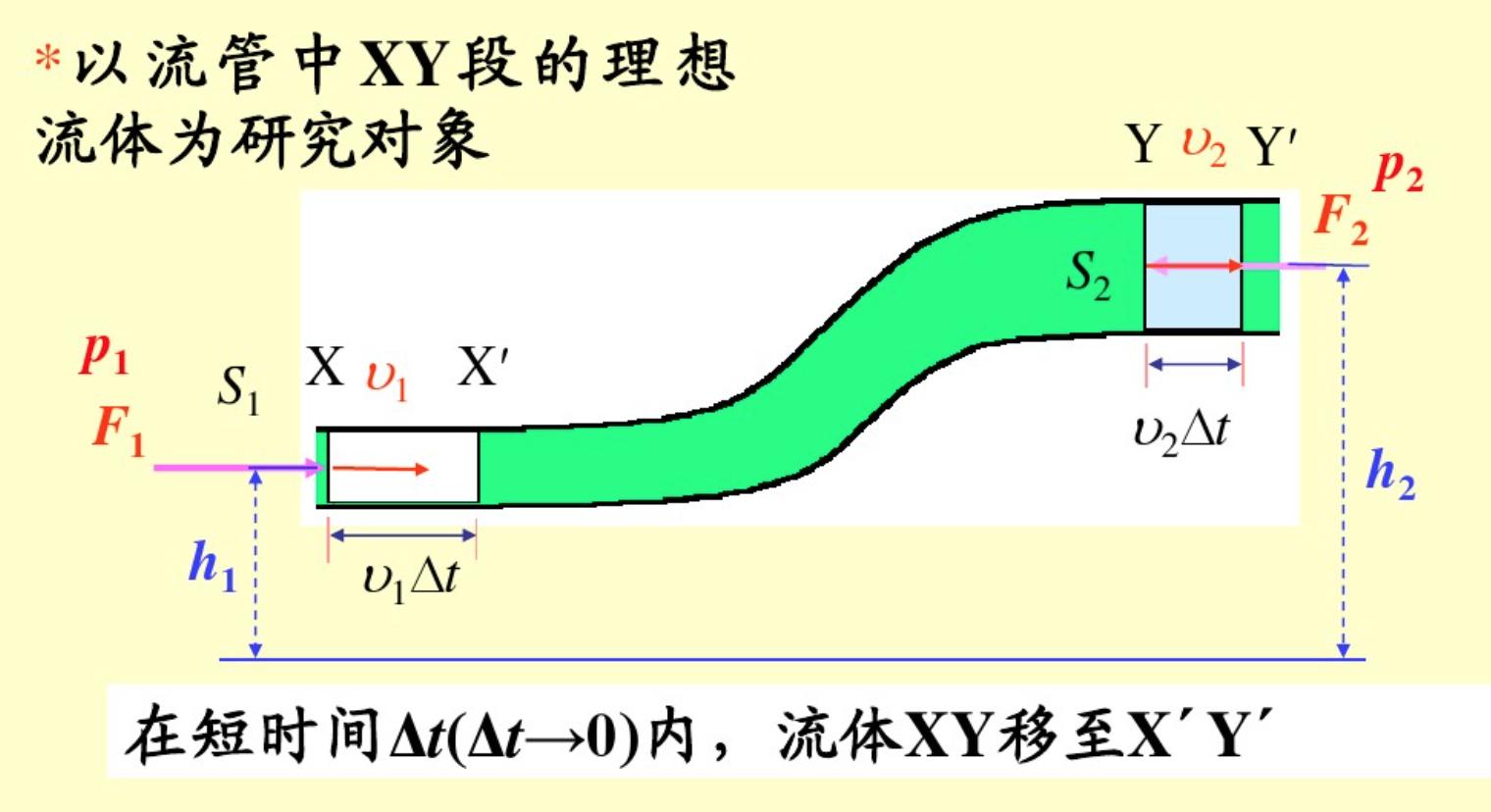 听老李讲ECMO第五讲_泵的数学原理